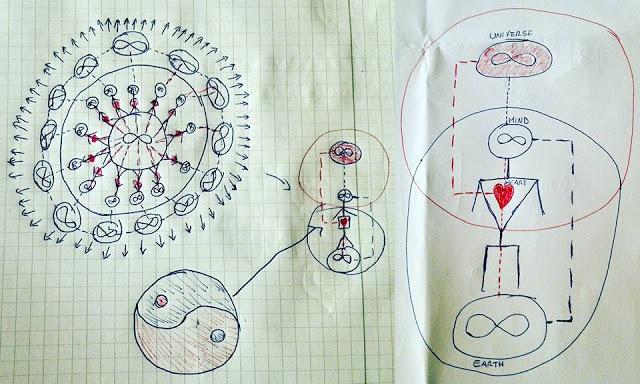 schematizzazione dell'uomo e delle dimensioni alle quali è connesso